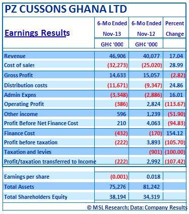 PZ earning