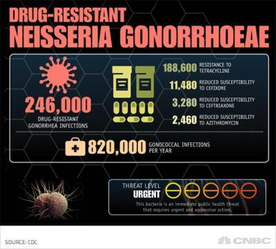 Wpid Drug Resistant Neisseria Gonorrhoeae Cdc