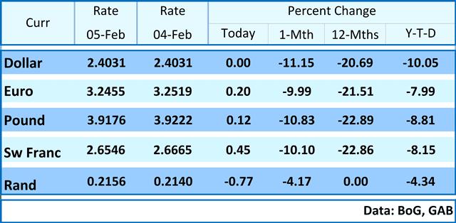 Interbank Average Rates