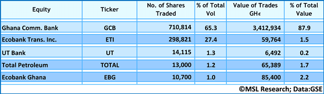 Five top most traded equities