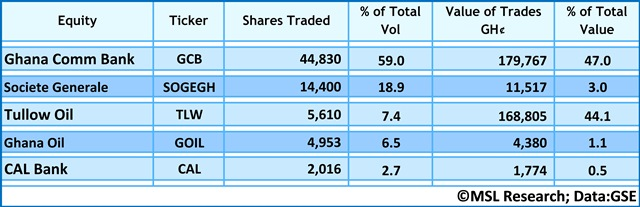 ? Five most traded equities ?