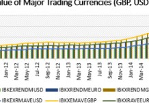 [Figure 1: Trends in the value of major trading currencies against Ghanaian Cedi] [Source: Bank of Ghana, 2015]