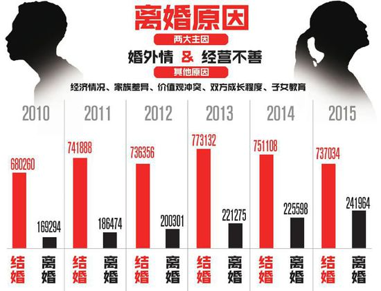 Recent statistics show that the divorce rate in southwest China's Sichuan province ranks first in the country for the sixth consecutive years. [Photo: cnr.cn]