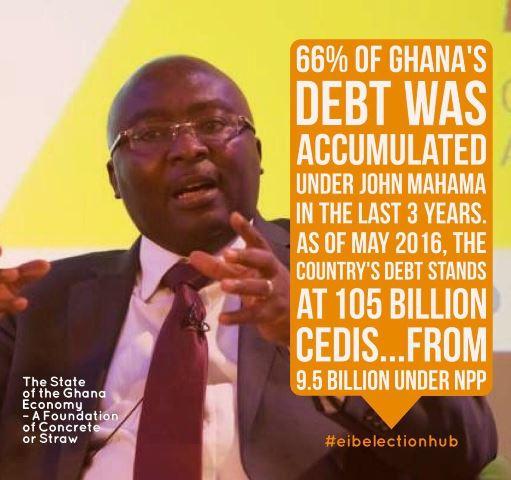 66% of Its Debt