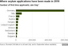 eurostats-on-migrant-applications-for-asylum
