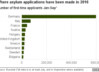 eurostats-on-migrant-applications-for-asylum