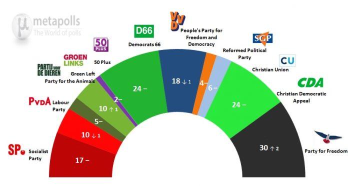 Dutch election