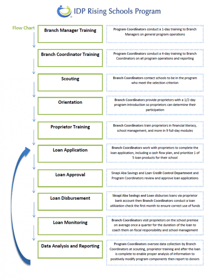 IDP RISING SCHOOLS PROGRAM FLOW CHART