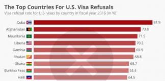 Top countries for US Visa Refusals (Statista)