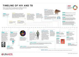 Infographics-Timeline-of-HIV-TB