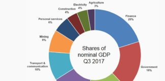 South African economy by proportion of sectors in 2017.