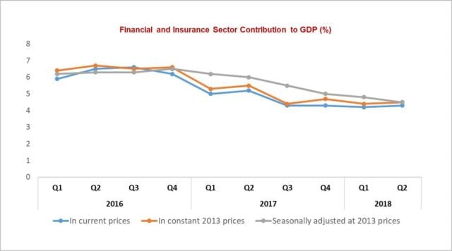 Fig. 2. Financial and Insurance Sector Contribution to GDP (%) - In constant 2013 prices