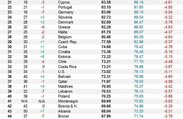 Healthiest Nations