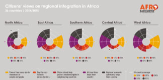 Regional Integration In Africa Afrobarometer Infographic