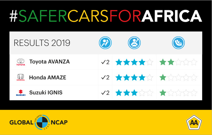 #SaferCarsforAfrica results