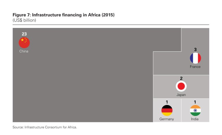 China Infrastructure in Africa